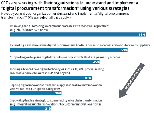 Graphic showing Deloitte survey results when examining attitudes to digitisation of procurement strategy