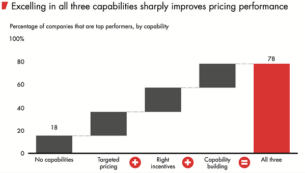 bain_brief_is_pricing_killing_your_profits
