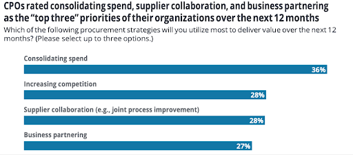 Graphic showing Deloitte survey results of top 3 procurement strategy priorities given by organisations