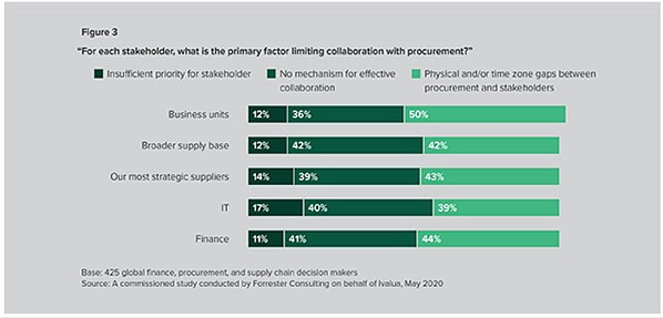 forrester-collaborate-to-win