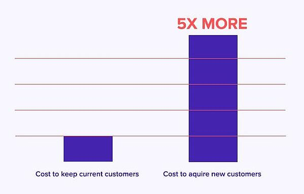 graph-showing- value-customer-loyalty-achieved-using-retention-rebates