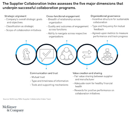 graph-showing-supply-chain-collaboration-index-with-five-dimensions-mckinsey