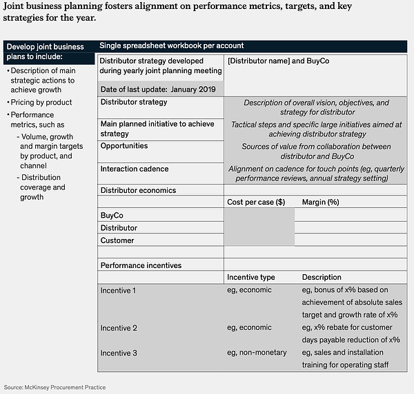 Performance metrics for the Supply Chain