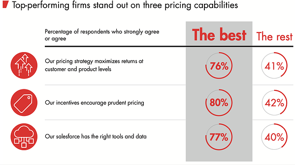 top-performing-firms-pricing-capabilities